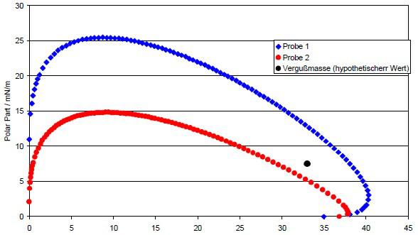 接触角测量仪测试电子元器件